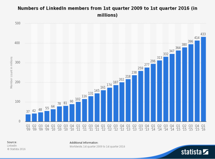 statistic_id274050_numbers-of-linkedin-members-2009-2016