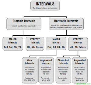 Intervals in guitar notes