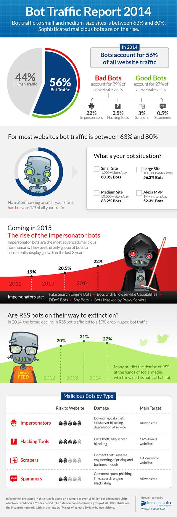bot-report-2014