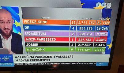 EP-választás után