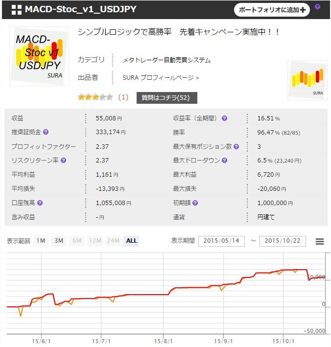 「MACD-Stoc_v1_USDJPY」フォワードテスト