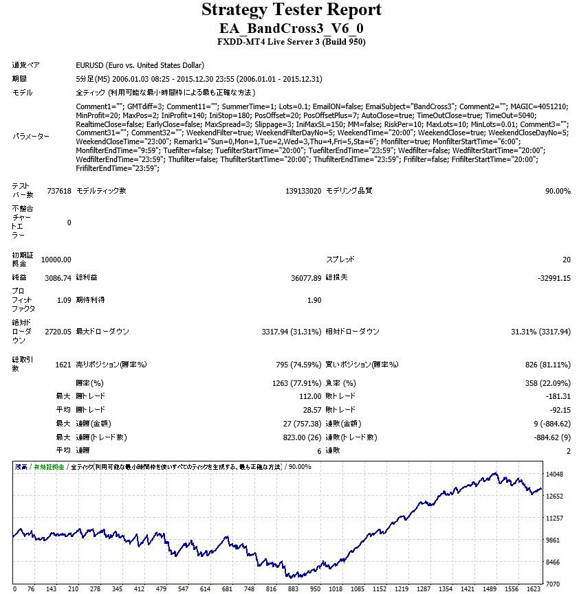 BandCross3 EURUSD V6.0バックテスト結果