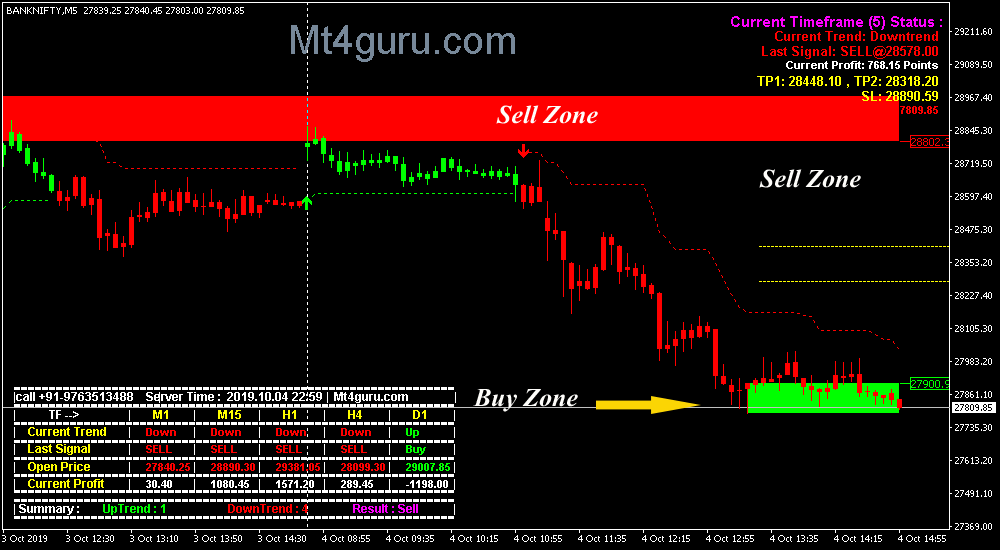 Some Known Factual Statements About Intraday Calls