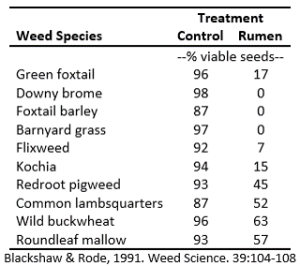 Weed Species Treatment and Digestibility in Cattle Rumen Chart
