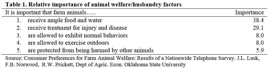 Table 1 Importance of Animal Welfare Husbandry Factors
