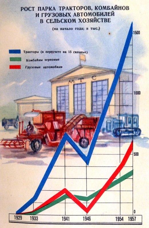 Чего достигли в СССР при Сталине