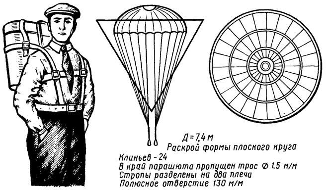 Ранцевый парашют Котельникова война, история, факты