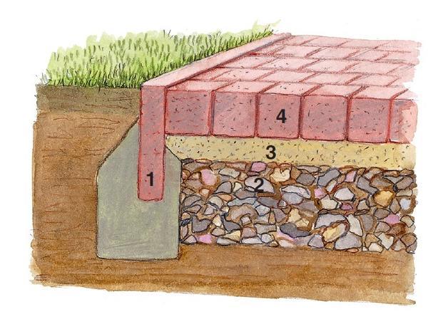 Брусчатка или тротуарная плитка: для дорожек с таким покрытием особенно важен надежный фундамент, чтобы грунт не проседал.