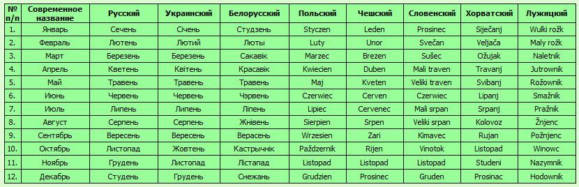 Правильное летоисчисление на Руси. Какой сейчас идет год в действительности?