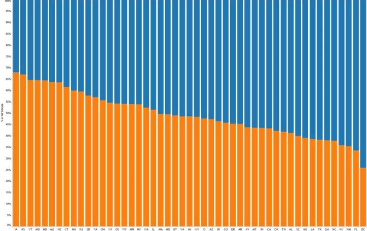 Level-Bar-Chart