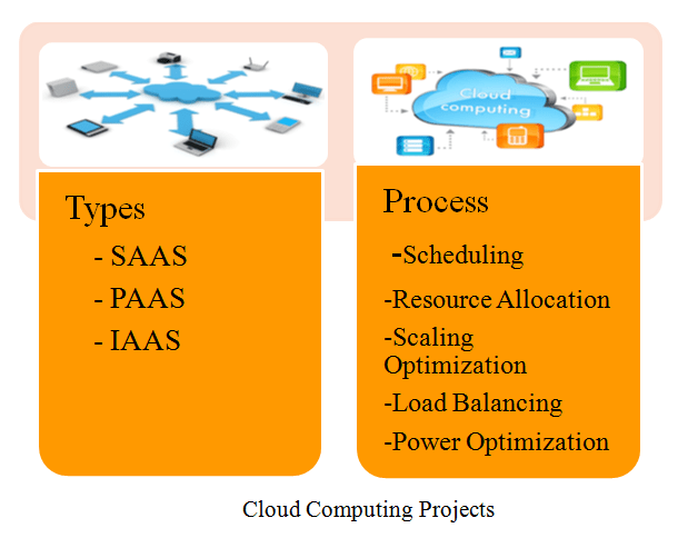 CLOUD COMPUTING PROJECTS FOR CSE