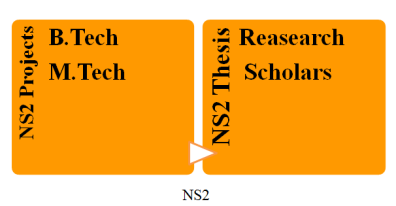 IEEE NS2 PROJECTS