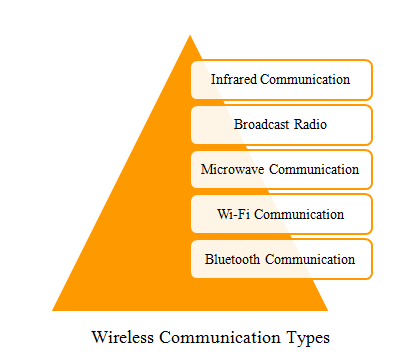 PHD WIRELESS COMMUNICATION PROJECT