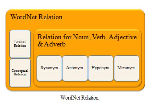 WORDNET Project