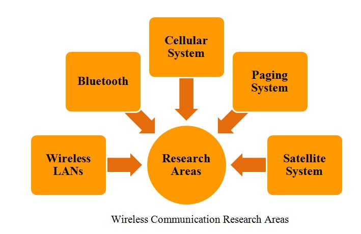PHD IN WIRELESS COMMUNICATION PROJECT