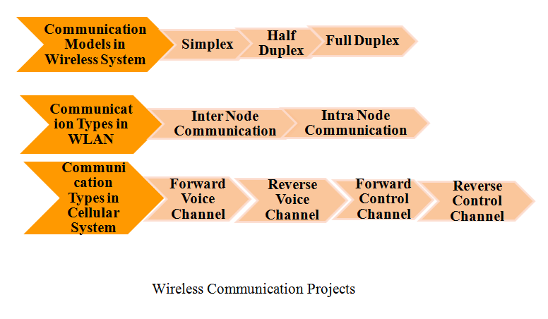 PHD IN WIRELESS COMMUNICATION PROJECTS