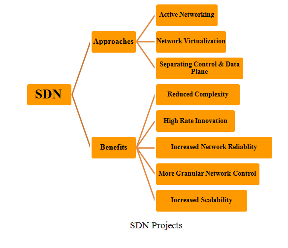 SDN PROJECTS [SOFTWARE DEFINED NETWORK]