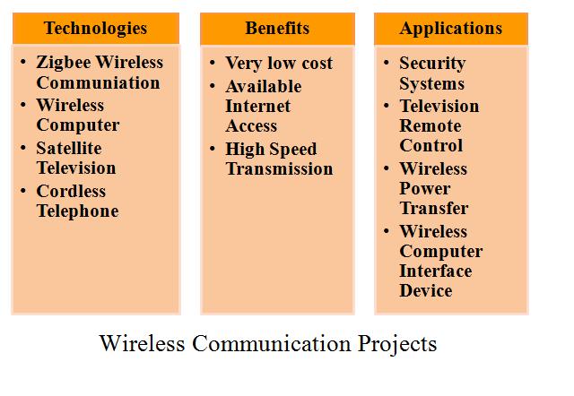 WIRELESS COMMUNICATION BASED PROJECTS