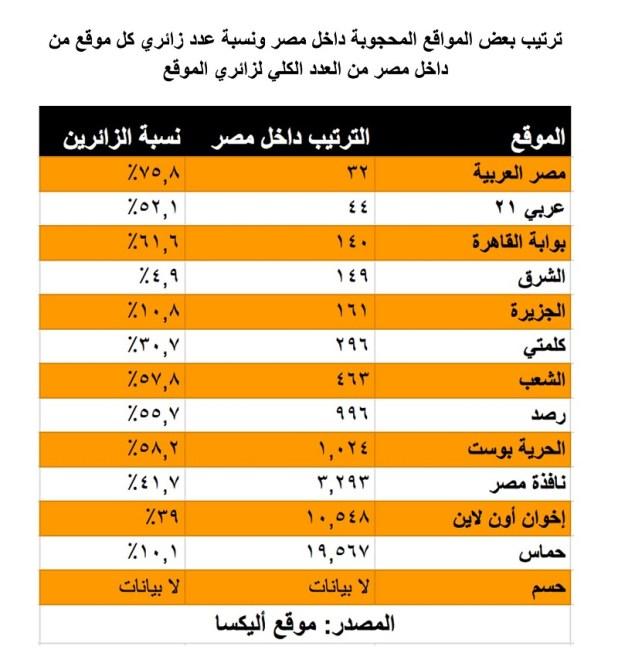 المواقع التي تم حجبها في مصر ونسب الزيارات لكل موقع