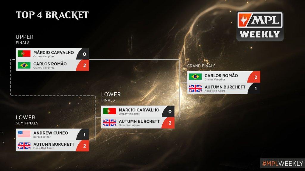 magic-pro-league-core-split-pearl-division-top-4-bracket
