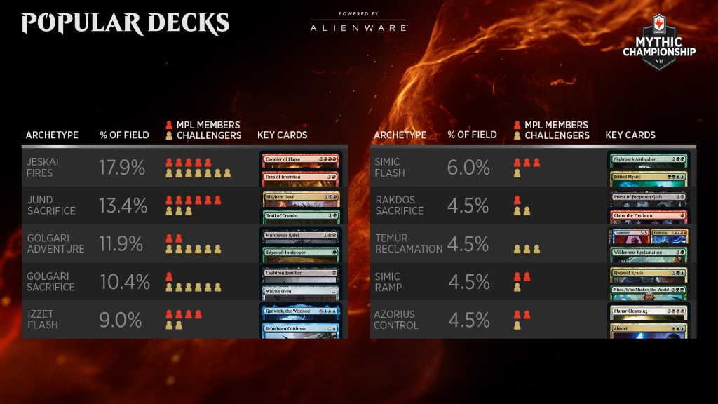 mythic-championship-vii-metagame-popular-decks