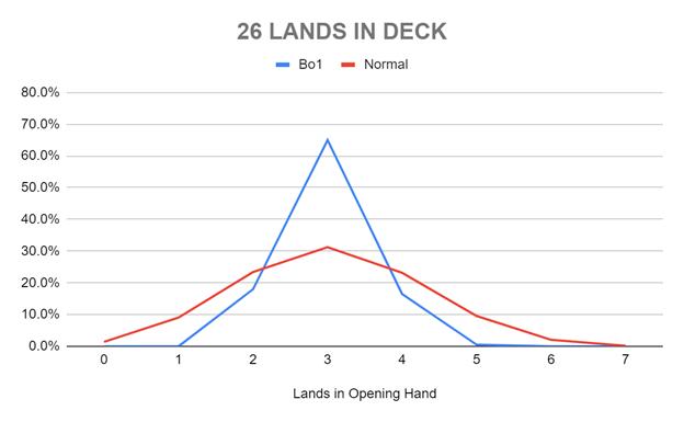26 LANDS IN DECK