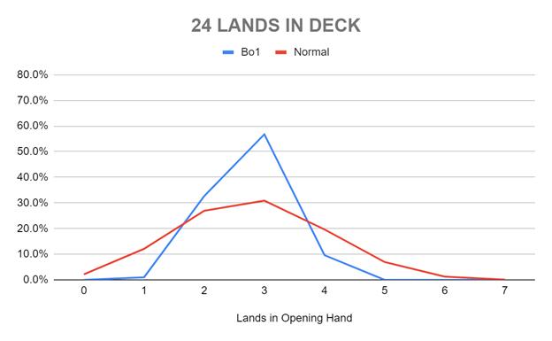 24 LANDS IN DECK