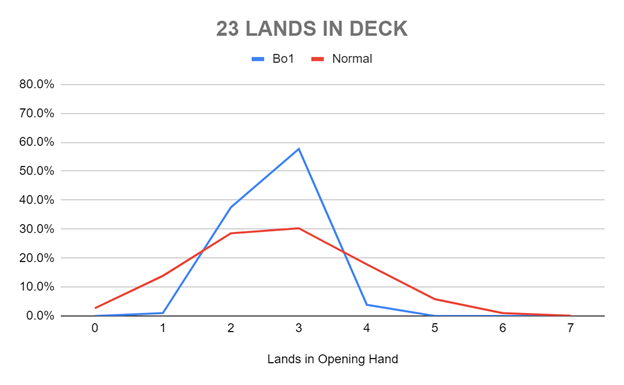 23 LANDS IN DECK