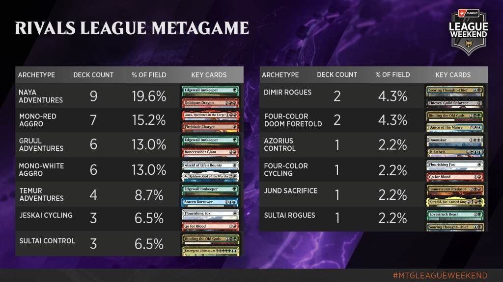 Rivals League Decklists and Metagame
