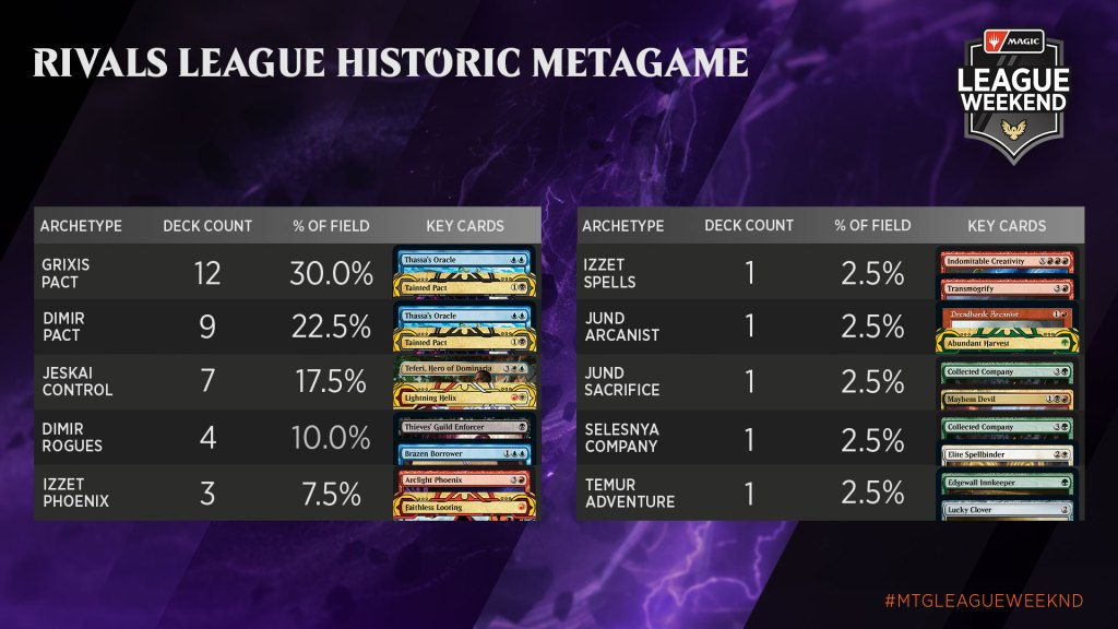 May-Strixhaven-League-Weekend-Metagame-Rivals-Historic