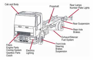 Services | MT HOREB TRUCK PARTS WI | We Buy and Sell Used