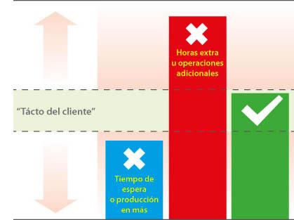 Esquema que representa los problemas de producir por encima o por debajo del tacto del cliente