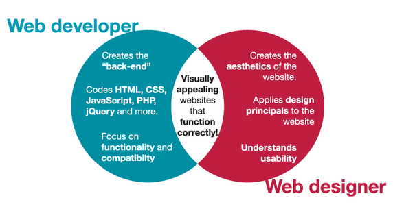 Web Design & Web Development: What's The Difference