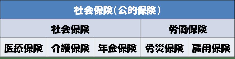 社旗保険(公的保険)制度の体系図