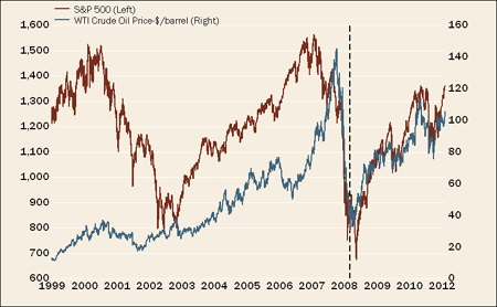 OIl-Prices-vs-SP-500.jpg