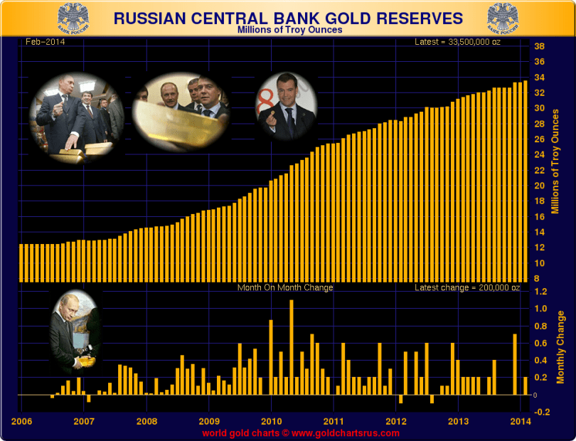 140321Russian_Reserves.png