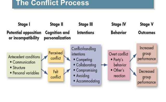 comfort clipart conflict resolution 7 638x394 - Conflict Management/Resolution: Solve conflict in Relation and Workplace