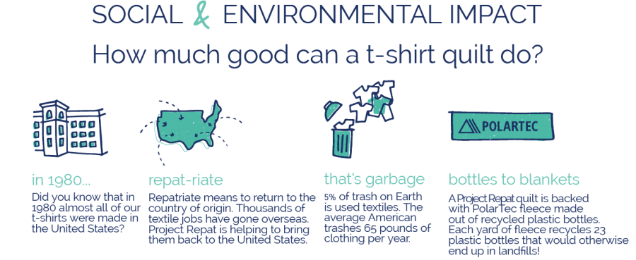 Project Repat Social & Environmental Impact Graphic