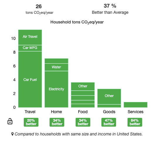 Household tons Co2 eq/year bar graph, 37% better than average, 26 tons CO2 eq/year, Sustainability