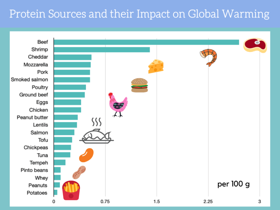 Protein sources and their impact on global warming bar chart, sustainable food choices