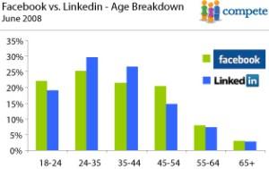 Facebook Makes Marketing Engines Sputter
