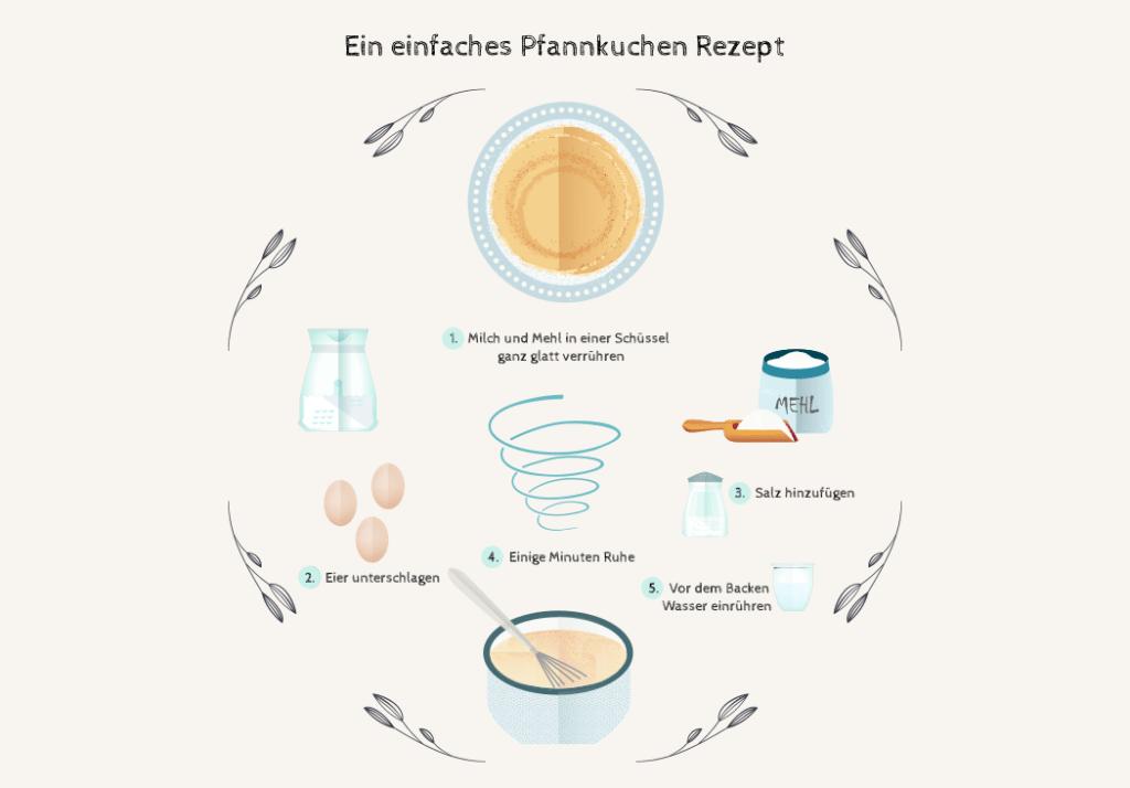 Eine Illustration eines einfaches Pfannkuchen Rezeptes aus Mehl, Milch, Eiern und Salz mit einem Schuss Mineralwasser