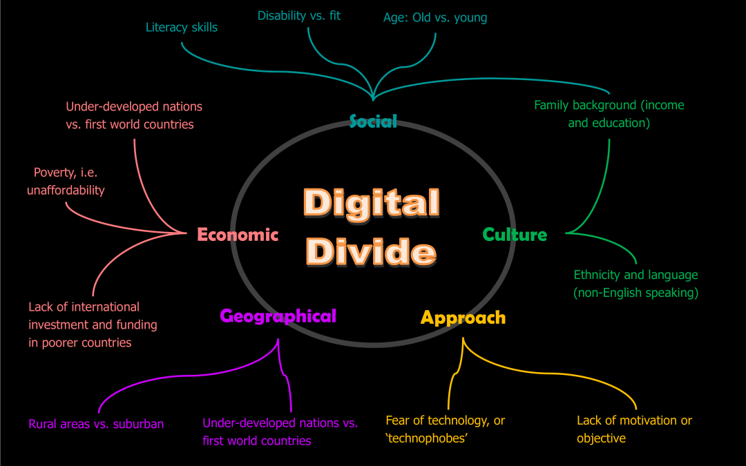 The current state of digital divide and rural broadband access in India: Part – 1