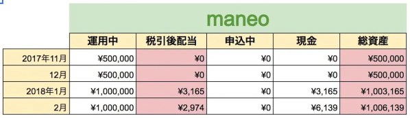 Maneo02