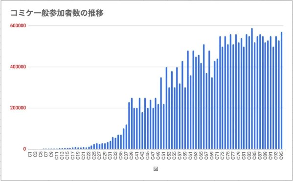 コミケの参加人数の推移
