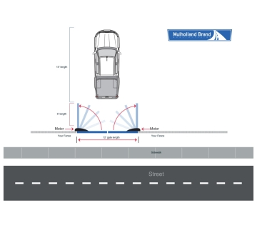 Gate Space Requirements