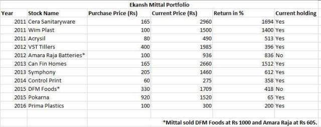 Ekansh Mittal Katalyst Wealth portfolio