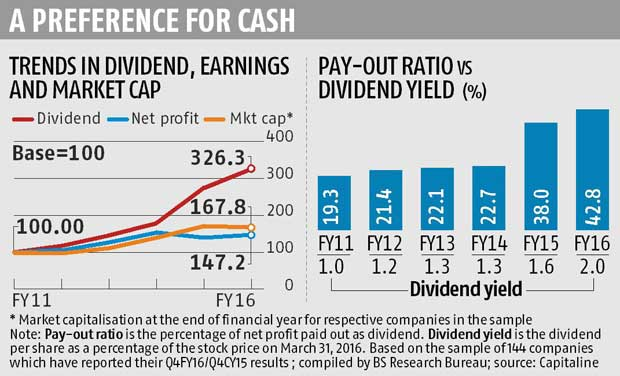 High Dividend Yield Stocks 2017