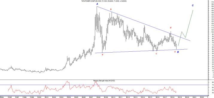 Buy Tata Power