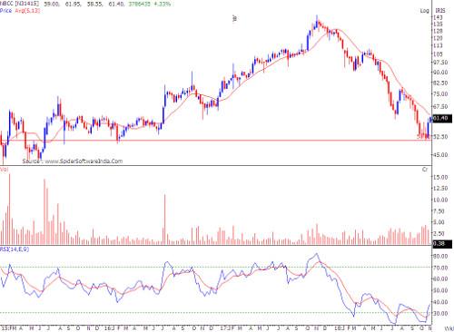 NBCC-Chart